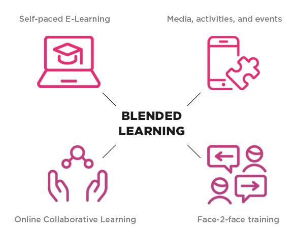 Fleksibilitas Belajar Mengajar Melalui Blended Learning